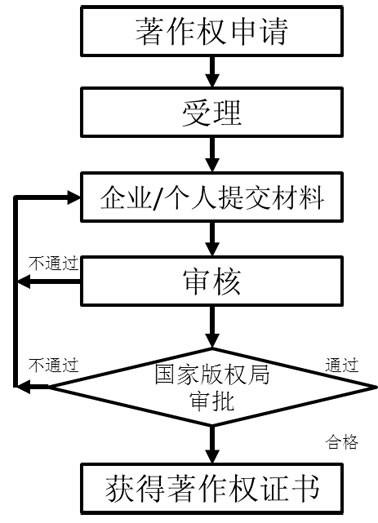 软件著作权办理流程.jpg